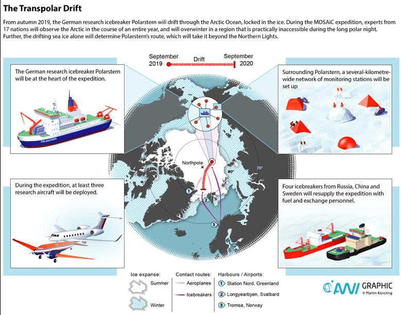 Trans-polar-drift diagram